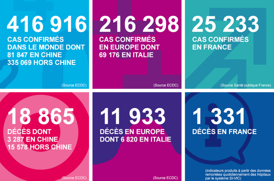 Coronavirus : trois décès de plus et 102 nouveaux cas en Normandie depuis hier mardi