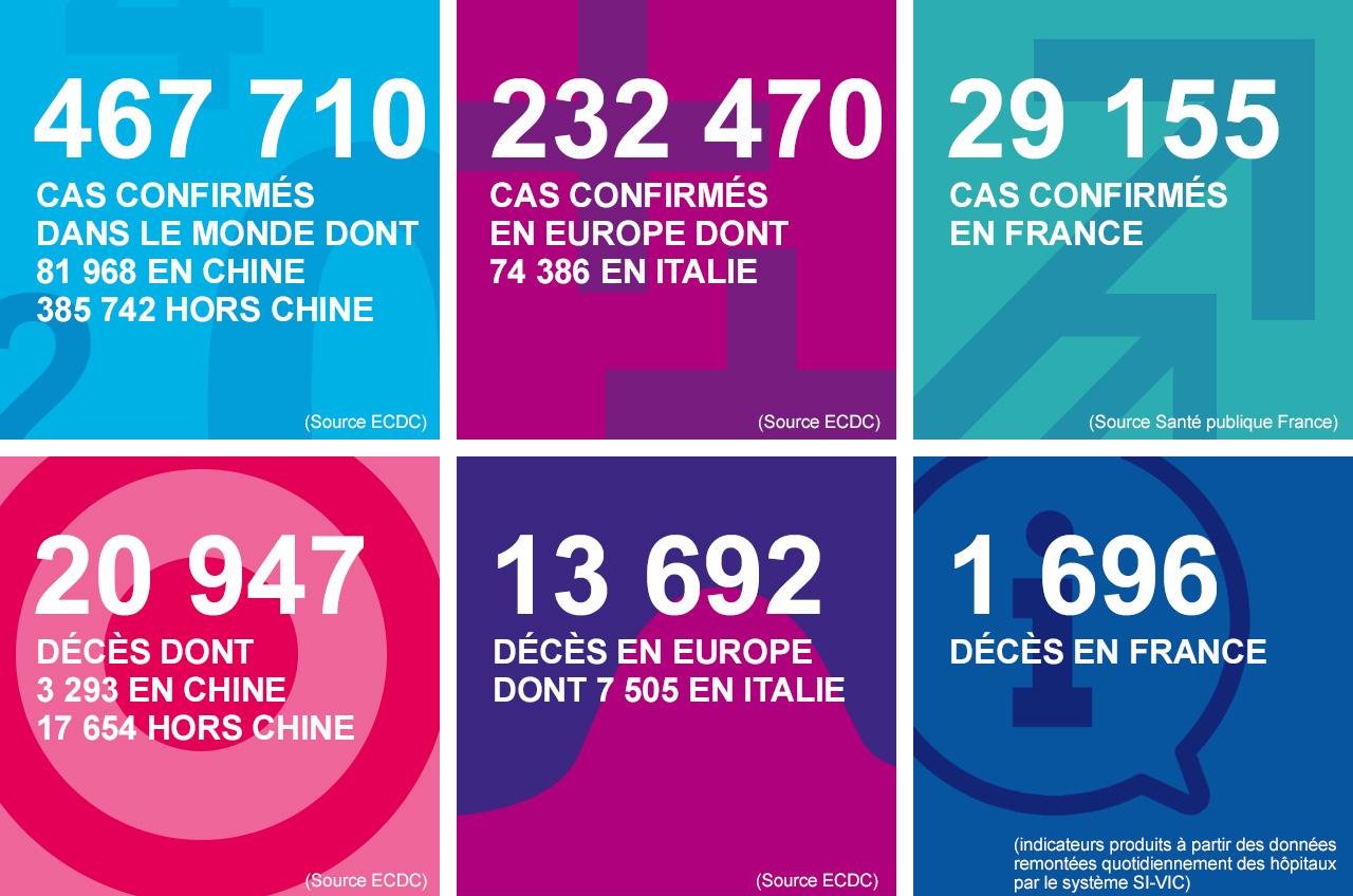 Coronavirus : 101 nouveaux cas depuis hier et 262 personnes hospitalisées en Normandie