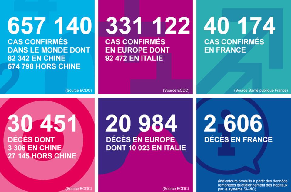 Coronavirus : quatre décès en Seine-Maritime et deux dans la Manche ces dernières 24 heures