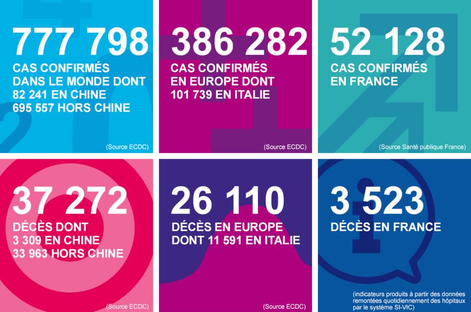 Coronavirus : journée noire en Normandie avec 19 nouveaux décès et 161 malades en réanimation