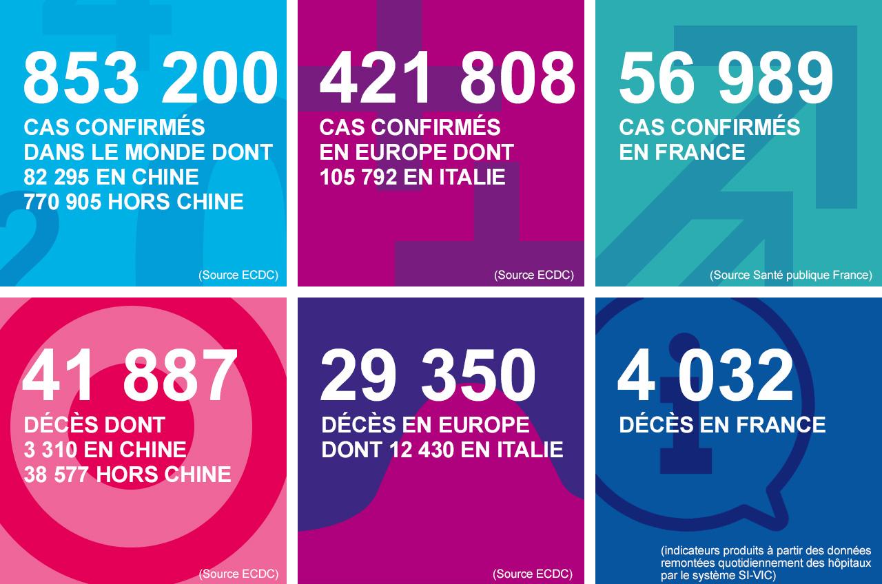 Coronavirus : le nombre des hospitalisations et décès toujours en progression en Normandie