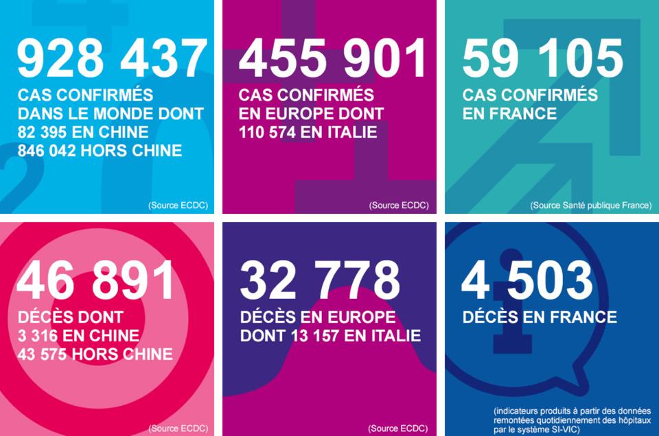 Coronavirus : la Normandie compte désormais 81 morts et 185 malades en réanimation
