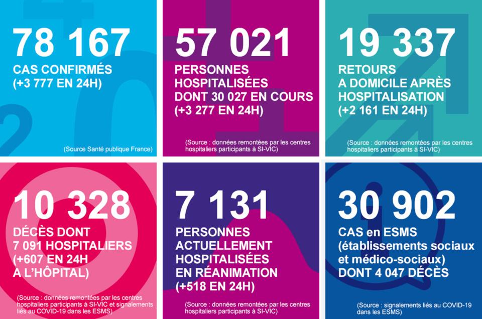 Coronavirus : lourd bilan avec 20 nouveaux décès ces dernières 24 heures en Normandie