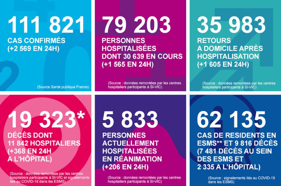 Coronavirus : le nombre de personnes en réanimation diminue progressivement en Normandie