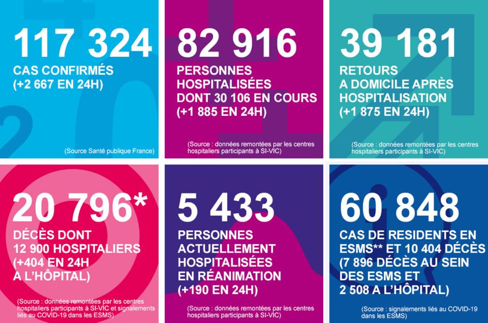 Coronavirus : le nombre de patients en réanimation continue de diminuer en Normandie