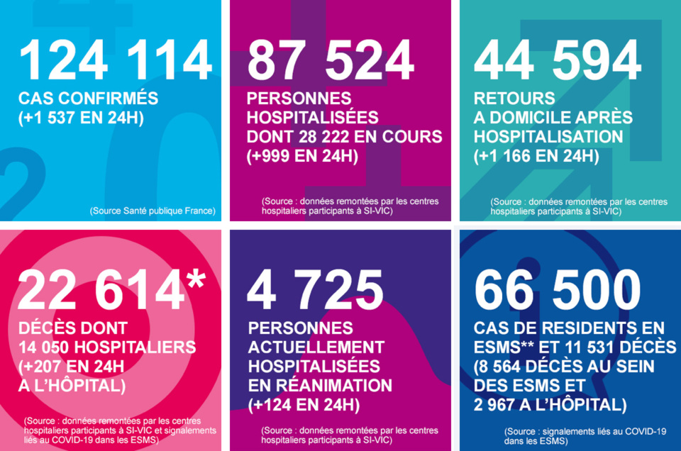 Corinavirus : le nombre de personnes en réanimation en net recul depuis hier en Normandie