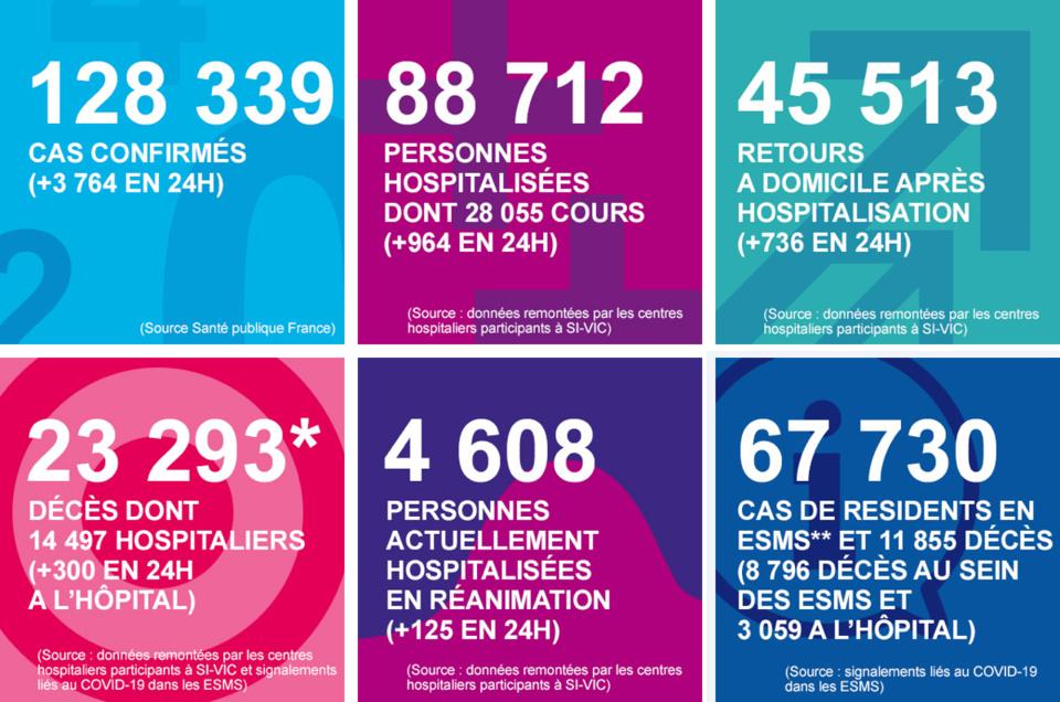 Coronavirus : encore 5 décès mais moins de patients en réanimation en Normandie
