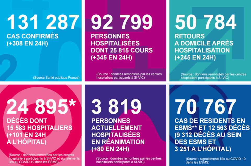 Coronavirus : les chiffres clés de ces dernières 24 heures en Normandie