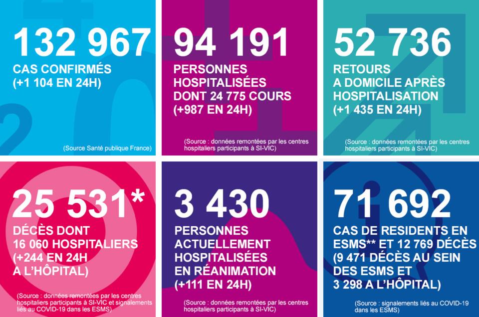 Coronavirus en Normandie : quatre nouveaux décès mais toujours moins de patients en réanimation