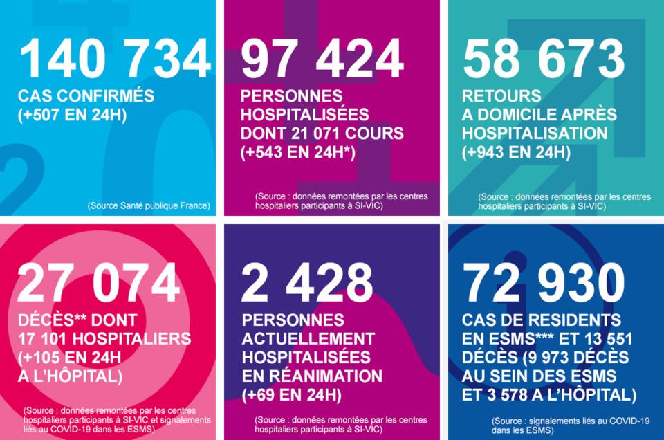 Quatre nouveaux décès du Covid-19 : les chiffres clés en Normandie ce mercredi 13 mai