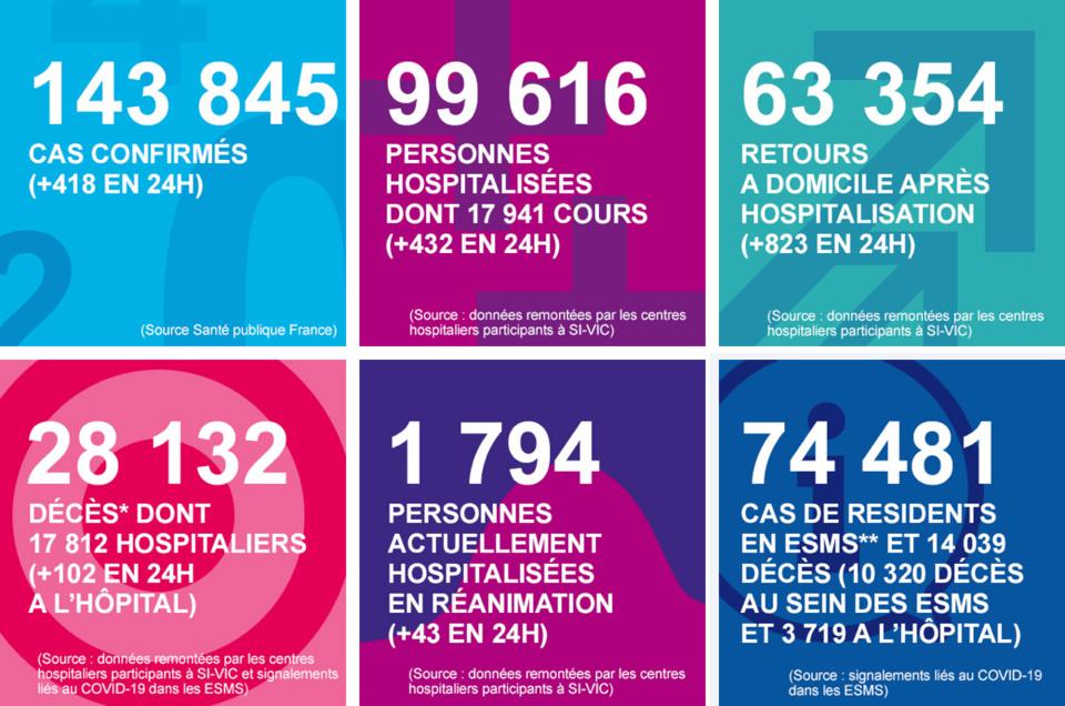 Coronavirus en Normandie : 1 décès en Seine-Maritime et baisse des hospitalisations en 24 heures