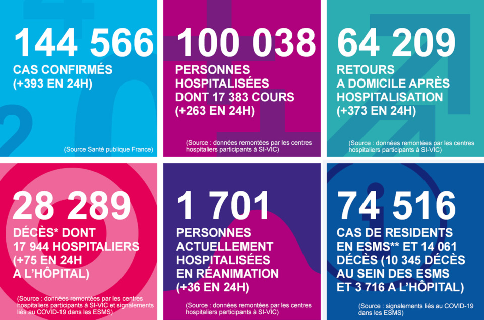 Coronavirus : le nombre des malades hospitalisés et en réanimation est toujours en recul, en Normandie