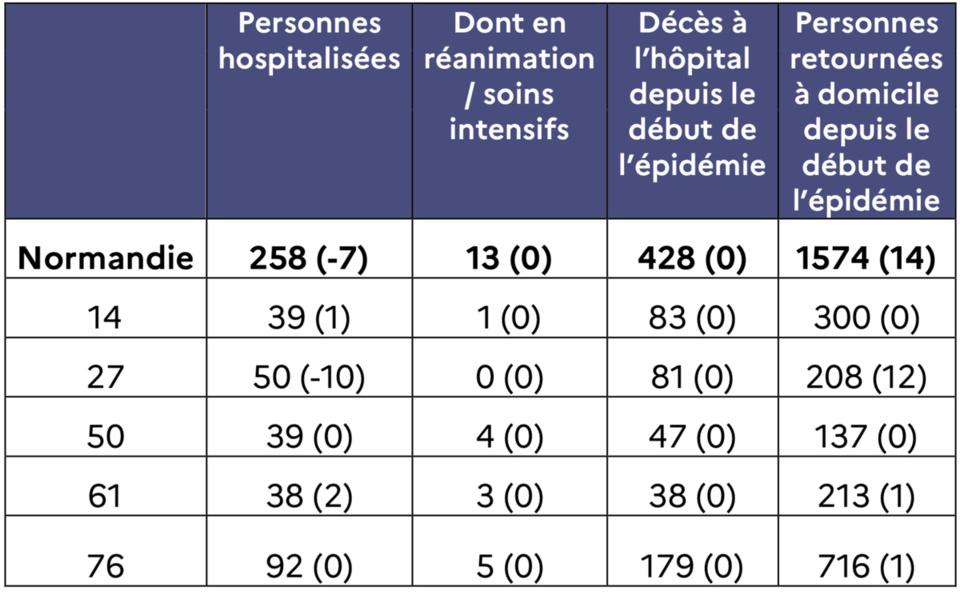Hospitalisations COVID-19 au 15 juin (entre parenthèses : évolution par rapport à J-1)
