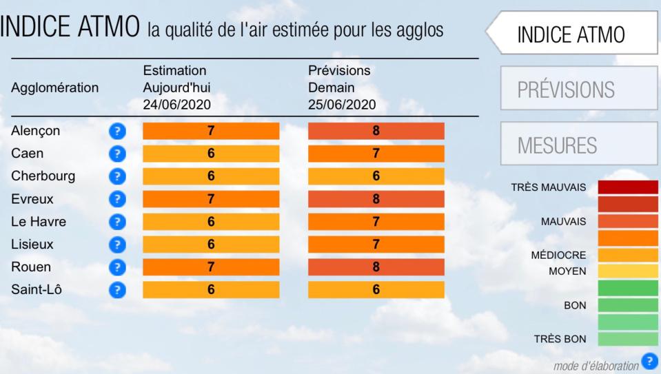 La Seine-Maritime, l'Eure et l'Orne  en alerte pollutionà l'ozone, demain jeudi