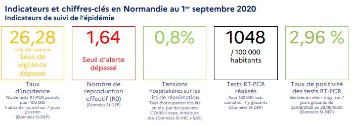 Coronavirus : le taux de reproduction du virus a dépassé le seuil d'alerte en Normandie