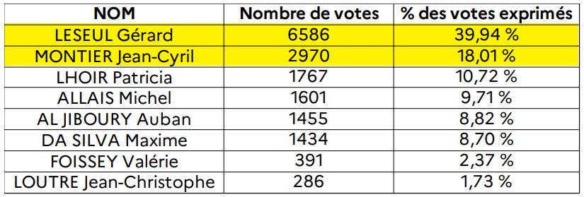 Législatives partielles en Seine-Maritime : le candidat socialiste en tête dans la 5e circonscription