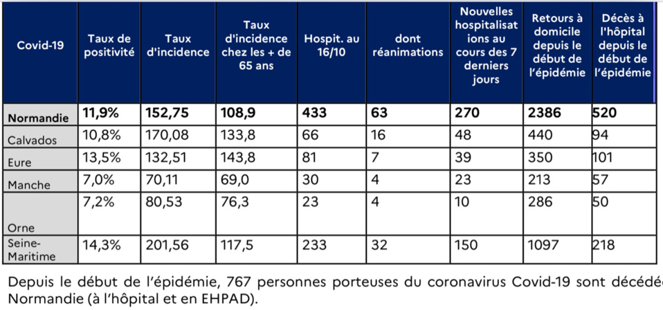 Covid-19 : la circulation du virus s'accélère en Normandie, selon l'Agence régionale de santé