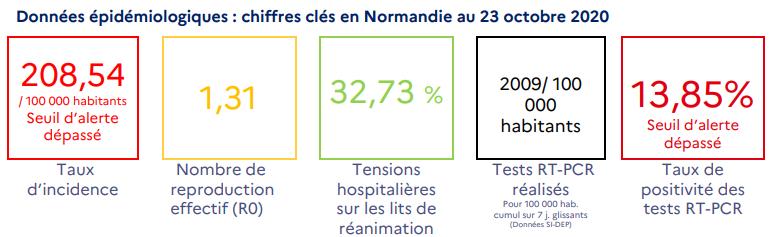 Covid-19. Toute la Normandie est concernée par la progression rapide du virus, observe l'ARS