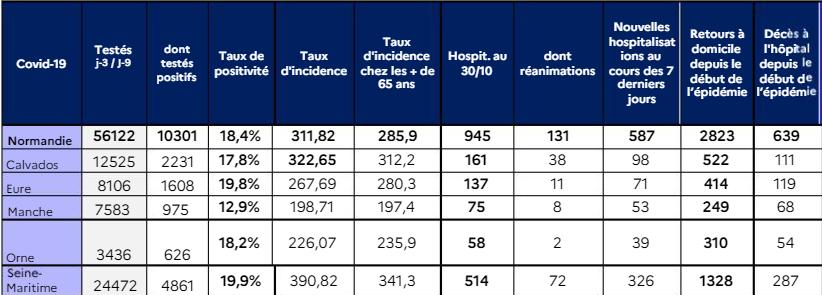 Covid-19 en Normandie : le nombre d'hospitalisations et de décès continuent d'augmenter