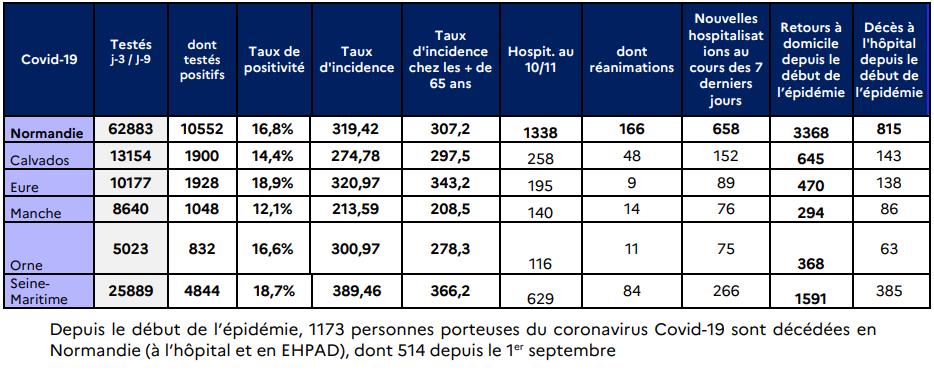 Coronavirus : la situation est très préoccupante, juge l'Agence régionale de santé de Normandie