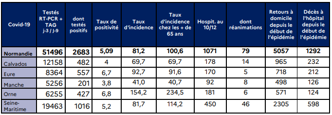 Coronavirus : le taux d'incidence repart à la hausse en Normandie, s'inquiète l'Agence régionale de santé