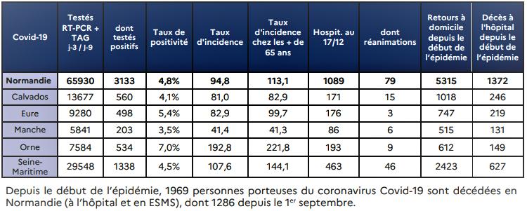 Document de l'Agence régionale de santé de Normandie