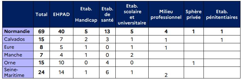 La Normandie compte à ce jour, mardi 29 décembre, 69 foyers de contamination (clusters*) en cours d'investigation par l'ARS.  * Un cluster est le fait d'identifier au moins 3 cas confirmés ou probables, dans une période de 7 jours, et qui appartiennent à une même communauté ou ont participé à un même rassemblement.  Document ©ARS de Normandie