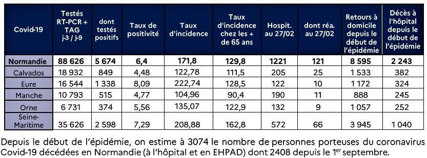 Coronavirus : le taux de contamination a continué d'augmenter en Normandie ces huit derniers jours