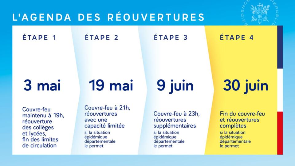 Déconfinement progressif entre le 3 mai et 30 juin avec encore quelques restrictions