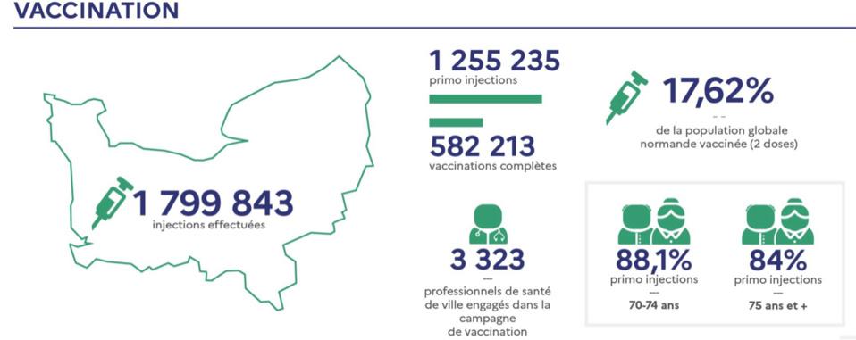 Coronavirus : le taux d'incidence en Normandie est toujours supérieur à la moyenne nationale