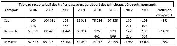 Aéroport régional de Deauville : un 3e vol pour Londres et une salle de débarquement adaptée