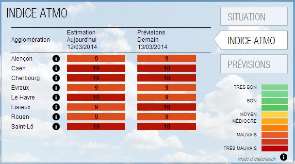 Les indices de la qualité de l'air pôur aujourd'hui et demain jeudi 13 mars, selon les prévisions d'Air Normand