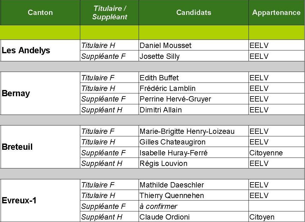 Haute-Normandie : Europe Ecologie Les Verts dévoile les noms de ses candidats