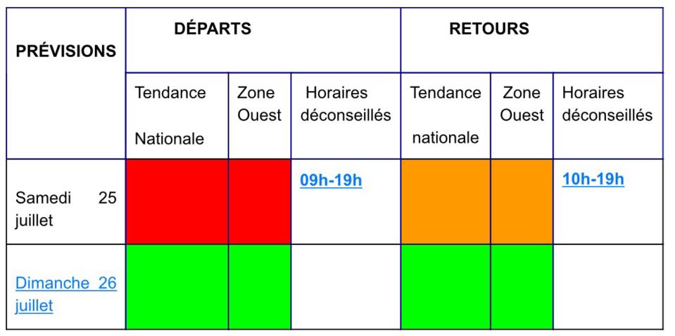 Circulation : du rouge sur la route des départs, de l'orange sur celle des retours aujourd'hui samedi
