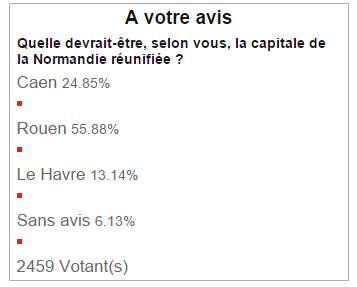 Rouen préférée des français pour devenir la capitale de la Normandie (sondage Ifop)
