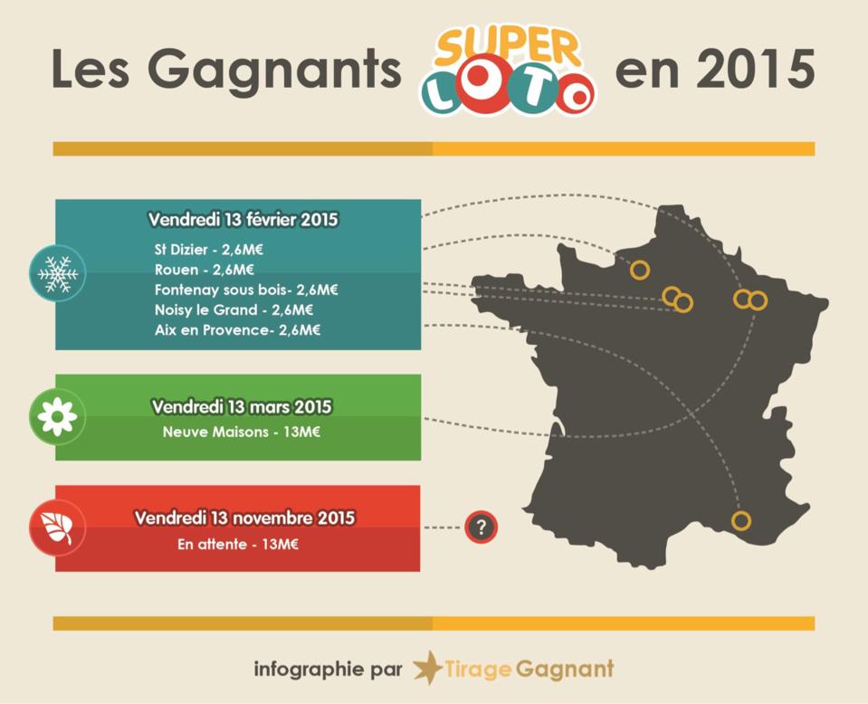 Infographie@Tirage Gagnant  (Cliquer sur la photo pour l'agrandir)