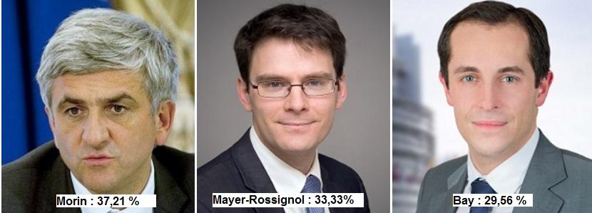 Elections régionales : les résultats définitifs dans les cinq départements normands