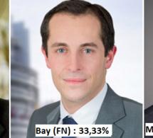 Elections régionales. Hervé Morin (Union de la droite) en tête dans l'Eure
