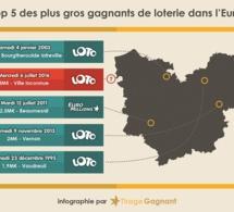 Un joueur de l'Eure remporte 3 millions d'euros au Loto