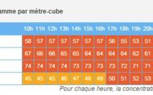 Alerte à la pollution en Basse-Normandie pour aujourd'hui mercredi